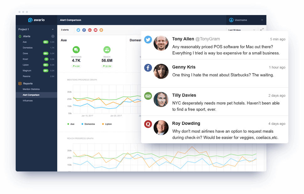 Awario tracks and analyzes mentions about your brand, competitor or any keyword across the web and social media. It helps you engage with customers, increase brand awareness, and find new sales opportunities through reacting to mentions in real time.
