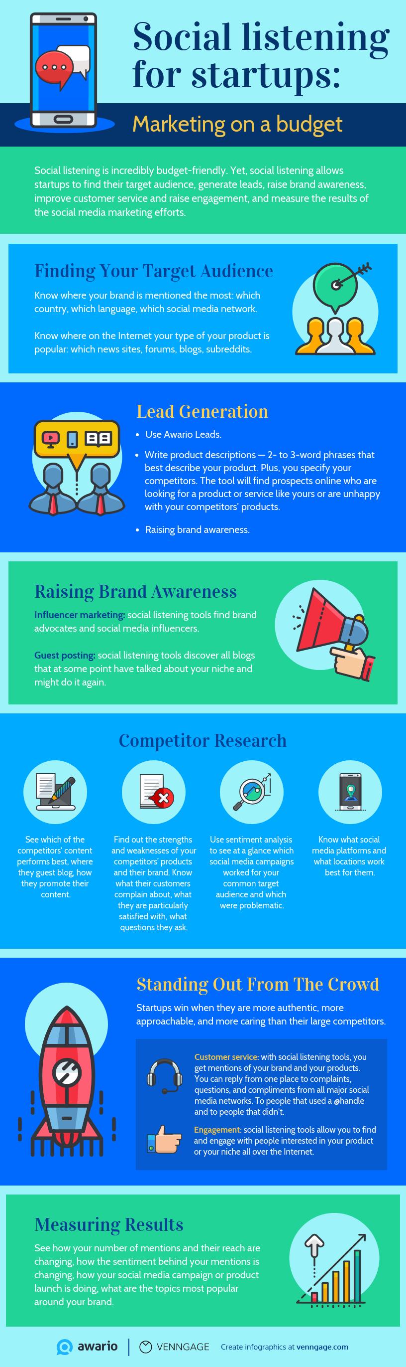 Social listening for startups: infographic