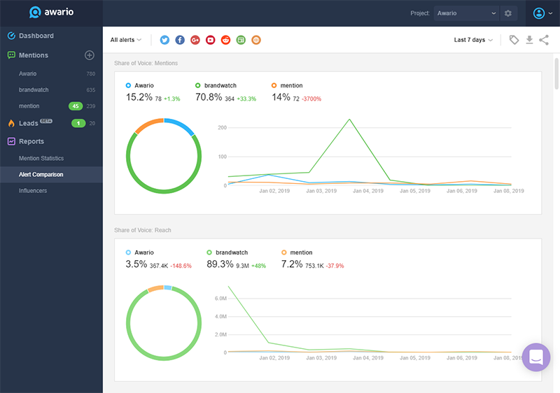 8 of the Best Competitor Analysis Tools for 2019