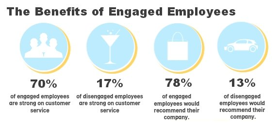 benefits of engaged employees