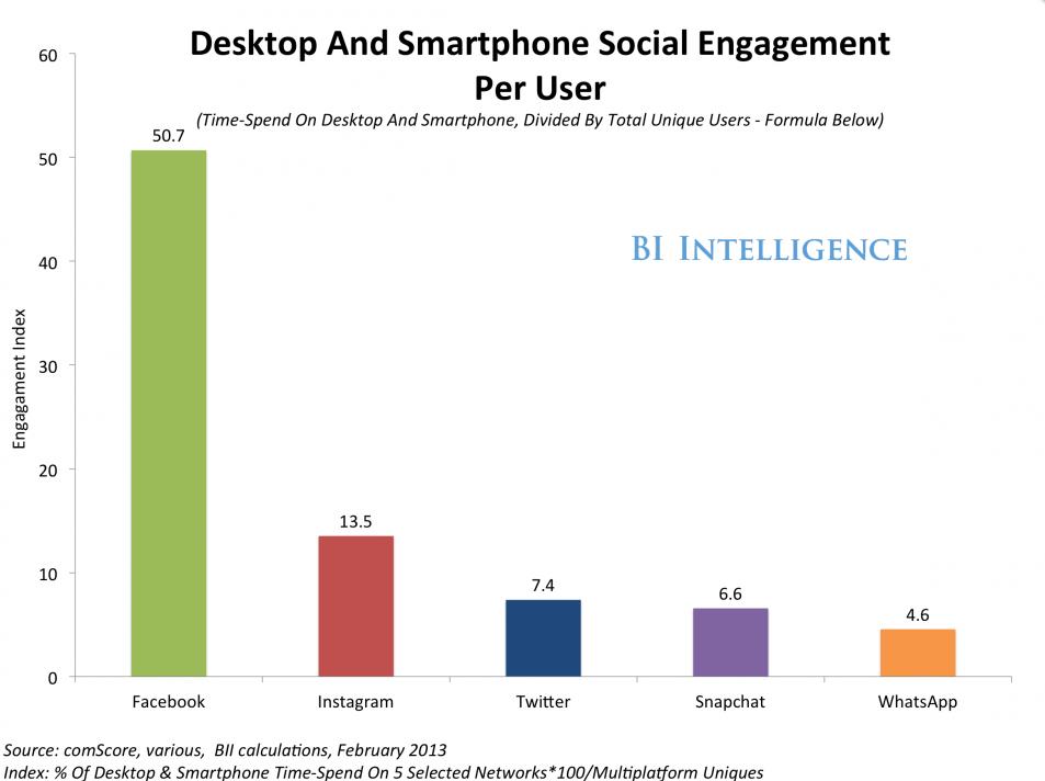 social engagement graph