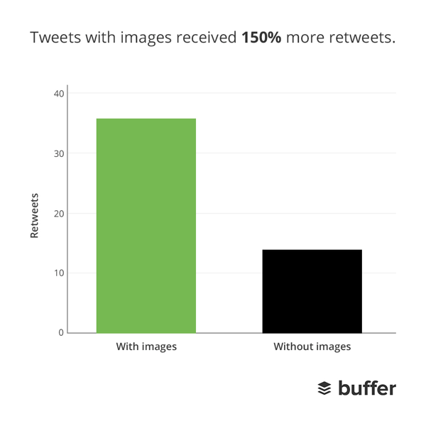Images Get More Retweets