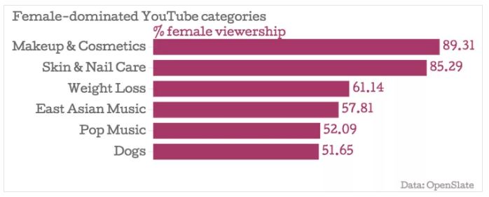 female youtube