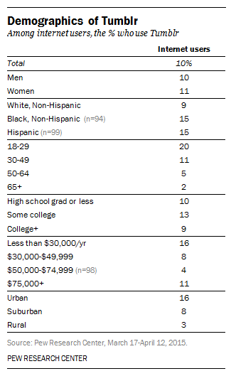 tumblr demographics