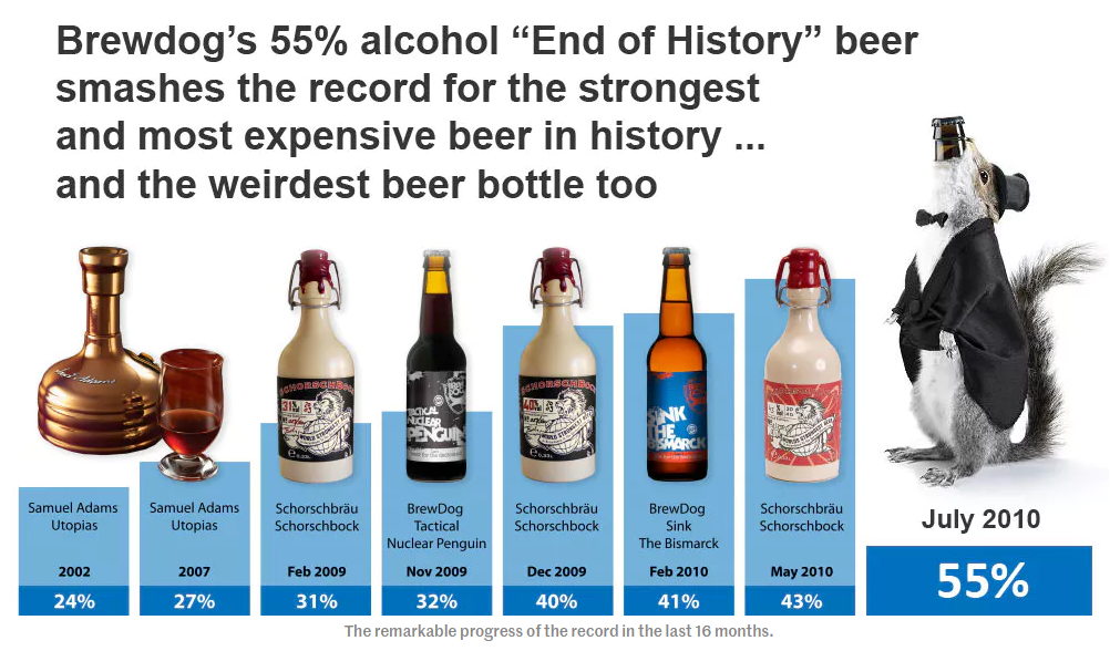 brewdog alcohol