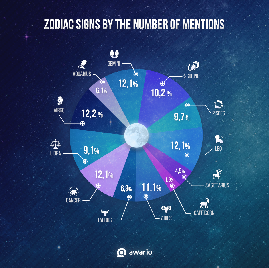 Why is gemini the most hated zodiac sign